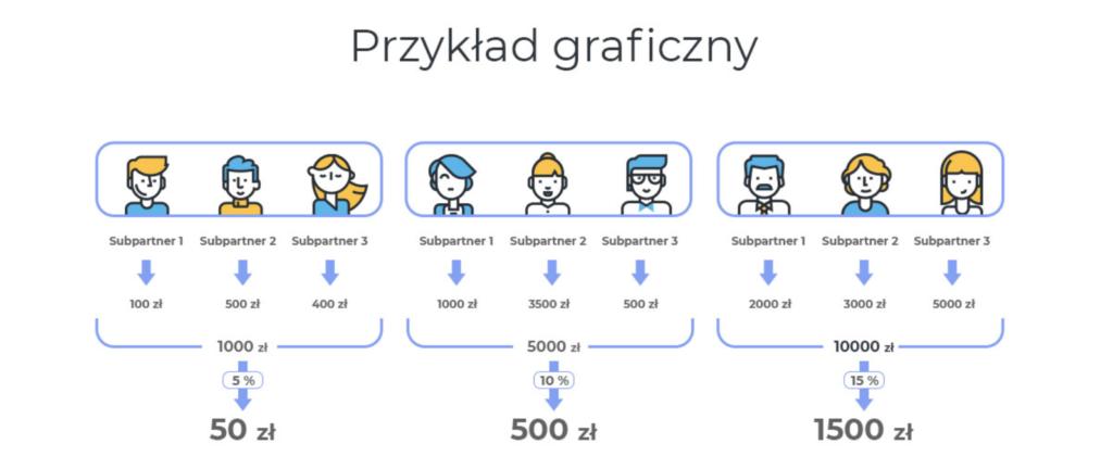 eBrokerPartner - Program Partnerski